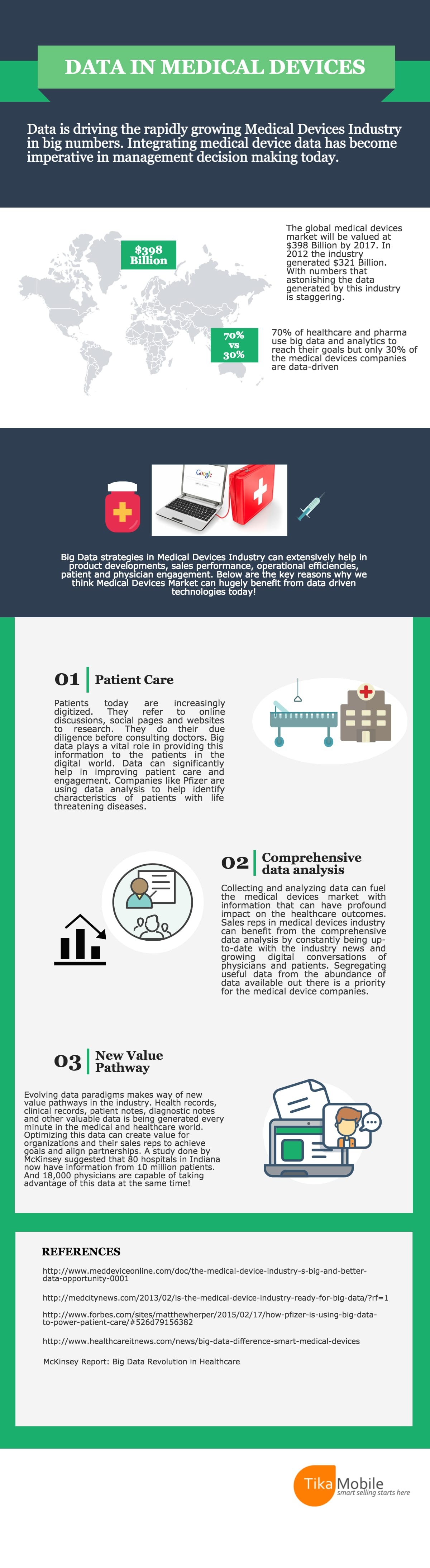 Data in Medical Device Industry Infographic